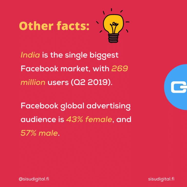 Facebook statistics 2020 7